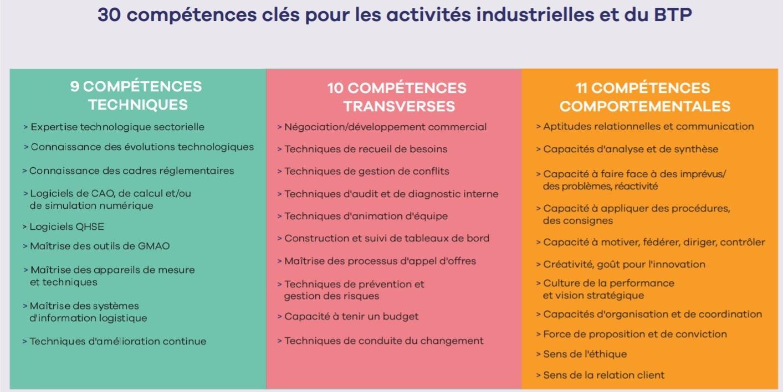 30 compétences clés pour les activités industrielles et de BTP